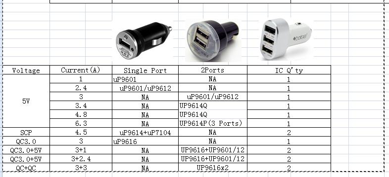 UP9616是一个高效率内置电源开关的同步整流降压的转换器。UP 9616内置低RDS(ON)开关,高效率降压转换器能够提供高达3.3A充电器输出电流接口和一个宽范围输入电压(输入电压可从8V至32V),可工作在CV(恒定输出电压)模式 或 CC(恒定输出电流)模式,并带有电流限制功能。UP9616具有恒定的输出QC高通®快速chargetm电压5.